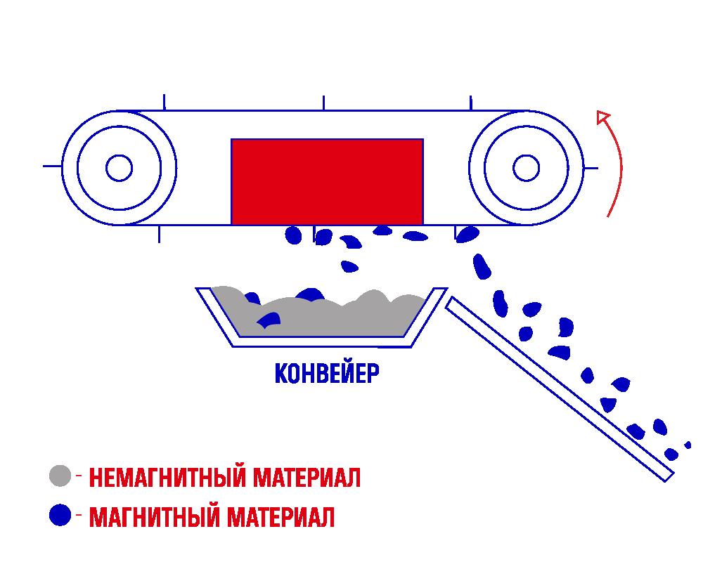 Автоматический подвесной магнитный железоотделитель СМПА
