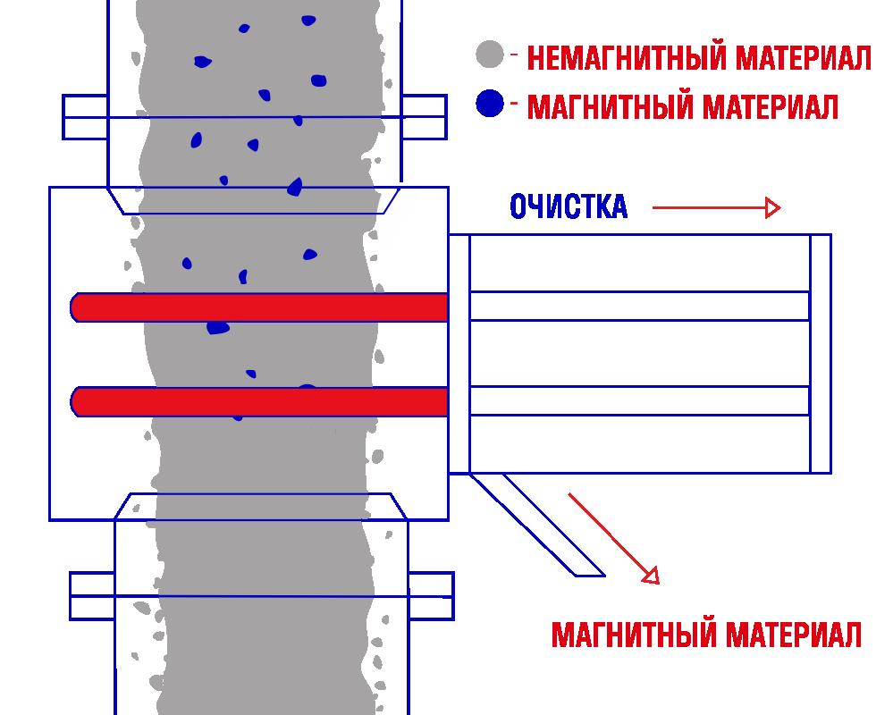 Автоматический стержневой магнитный сепаратор АСМК