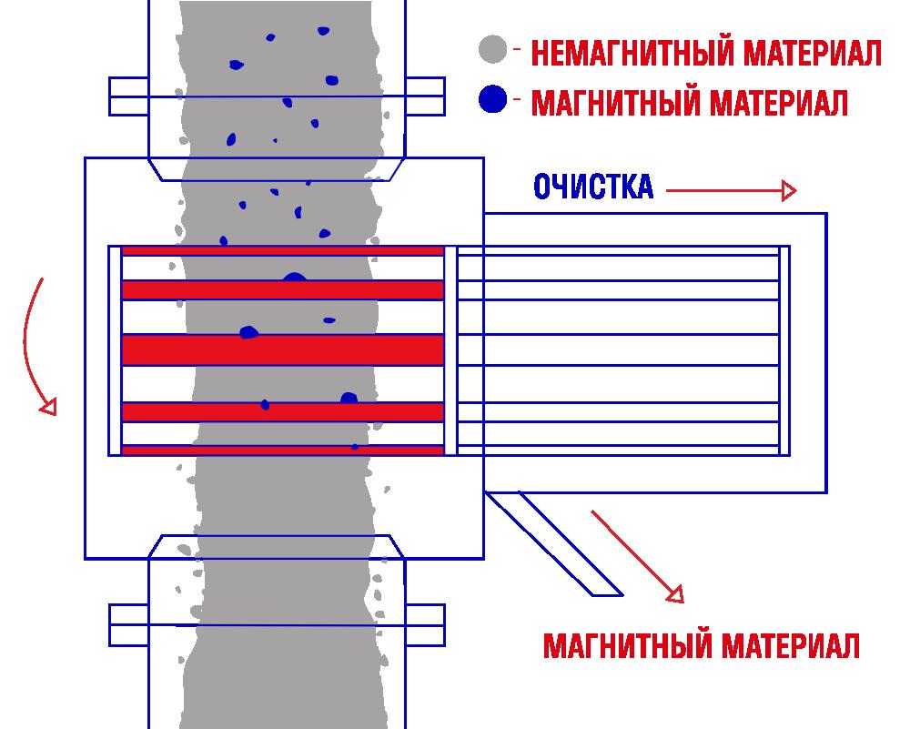 Автоматический стержневой магнитный сепаратор СМВА