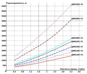 Электромагнит ДКМ - Средняя серия