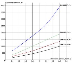 Электромагнит ДКМ - Сверхлегкая серия