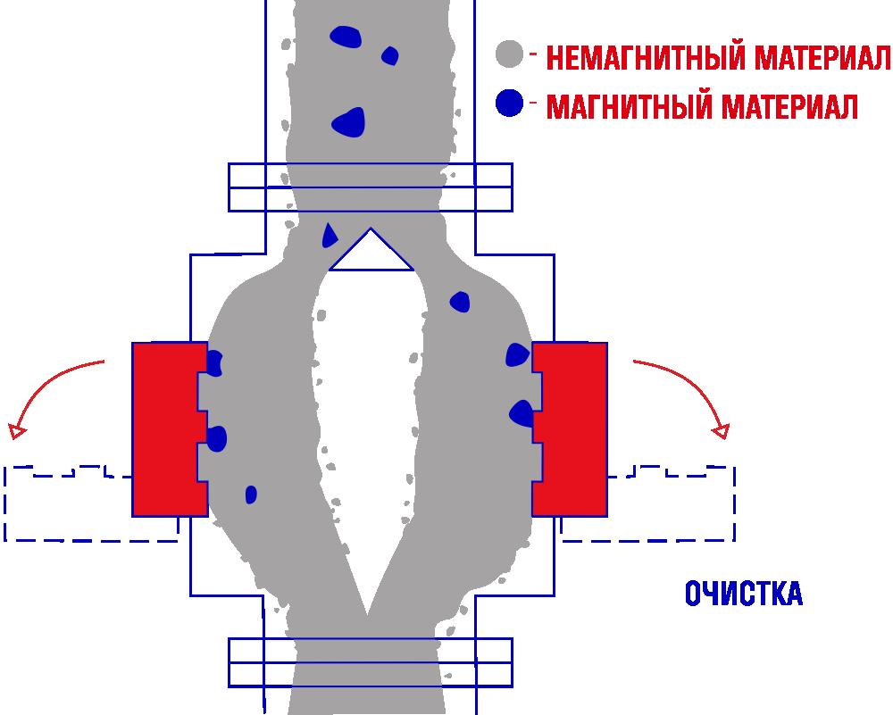 Пластинчатый магнитный железоотделитель ПСМ-2