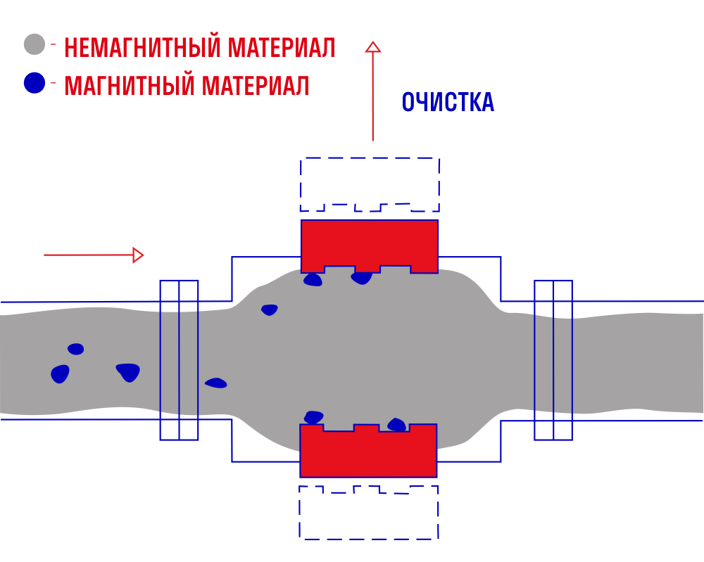 Пластинчатый магнитный железоотделитель ПСМ-2Ц