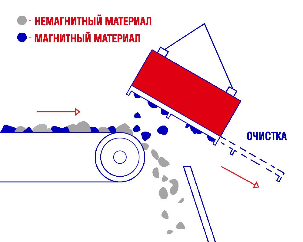 Подвесной магнитный железоотделитель СМПР