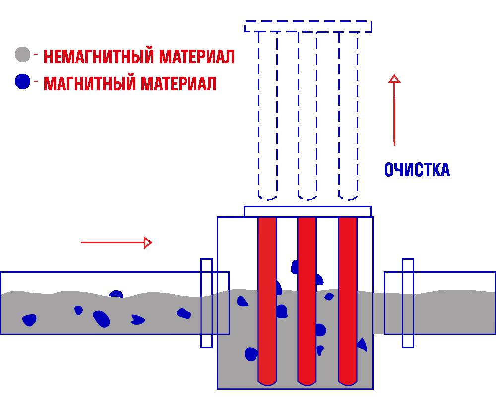 Стержневой магнитный сепаратор МТП-1