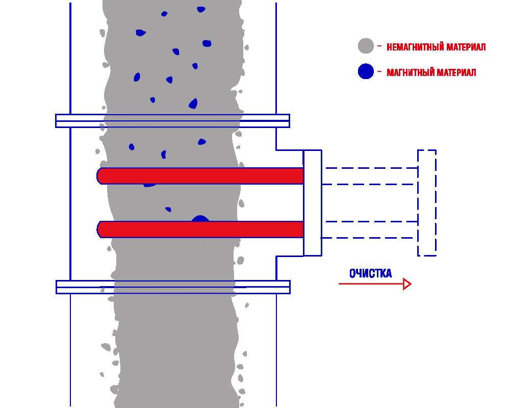 Стержневой магнитный сепаратор СМ-2